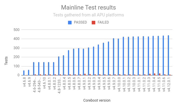 Mainline test results