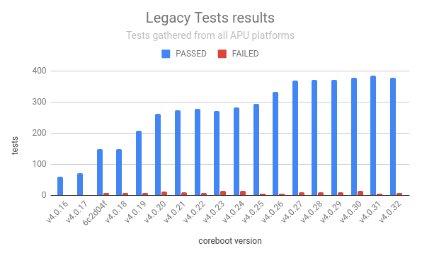 Legacy test results
