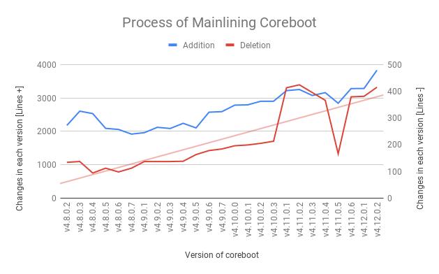 Process of mainlining