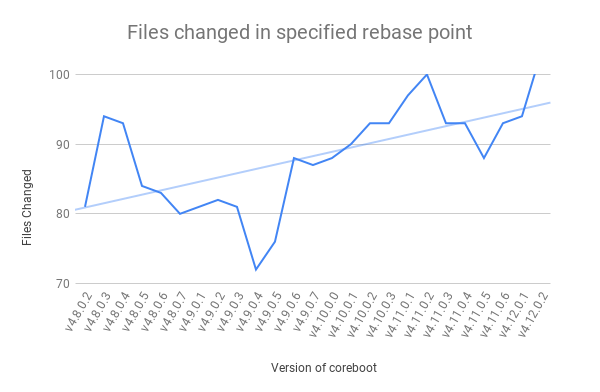 Files Changed